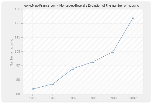 Montet-et-Bouxal : Evolution of the number of housing