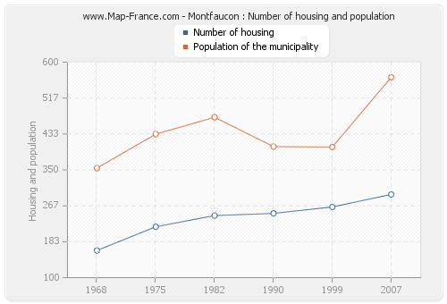 Montfaucon : Number of housing and population