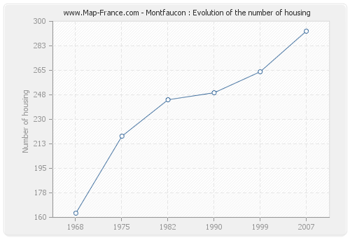 Montfaucon : Evolution of the number of housing