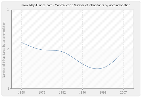 Montfaucon : Number of inhabitants by accommodation