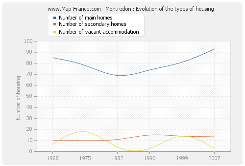 Montredon : Evolution of the types of housing