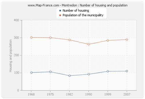 Montredon : Number of housing and population