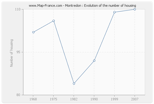Montredon : Evolution of the number of housing