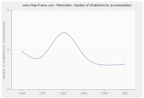 Montredon : Number of inhabitants by accommodation