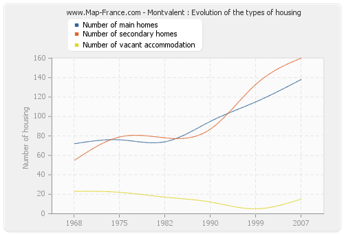 Montvalent : Evolution of the types of housing