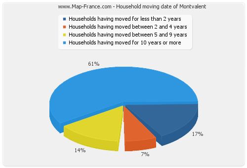 Household moving date of Montvalent
