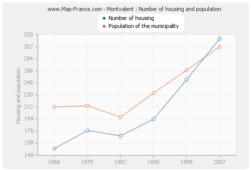 Montvalent : Number of housing and population
