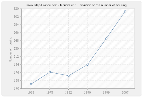 Montvalent : Evolution of the number of housing