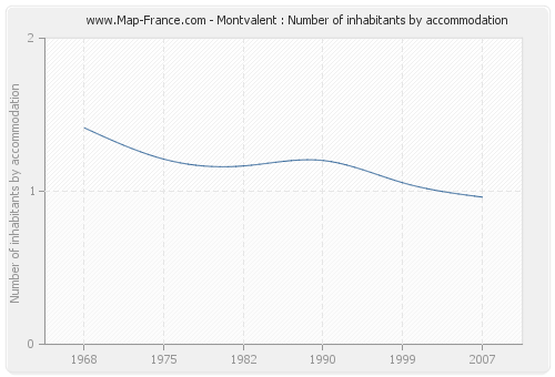 Montvalent : Number of inhabitants by accommodation