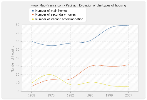 Padirac : Evolution of the types of housing