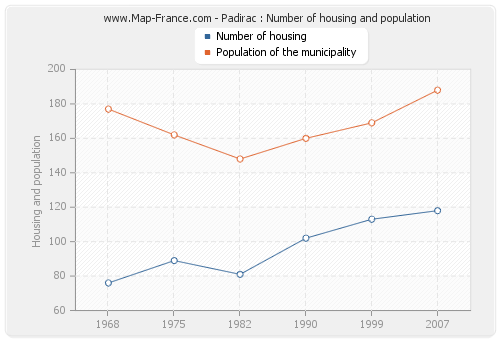 Padirac : Number of housing and population