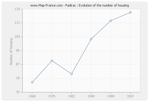 Padirac : Evolution of the number of housing