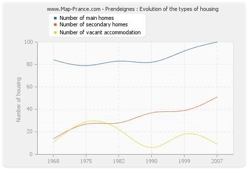 Prendeignes : Evolution of the types of housing