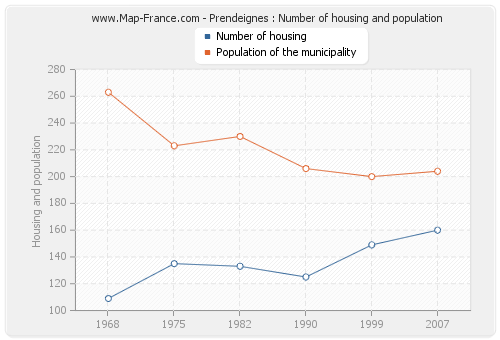 Prendeignes : Number of housing and population