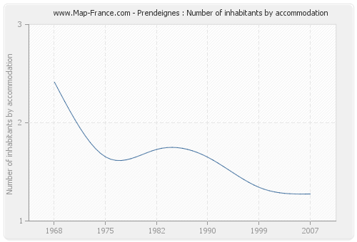 Prendeignes : Number of inhabitants by accommodation