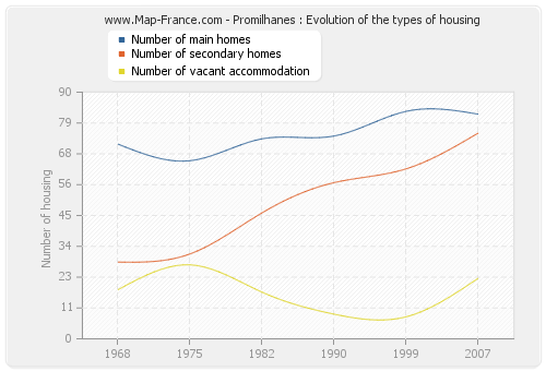 Promilhanes : Evolution of the types of housing