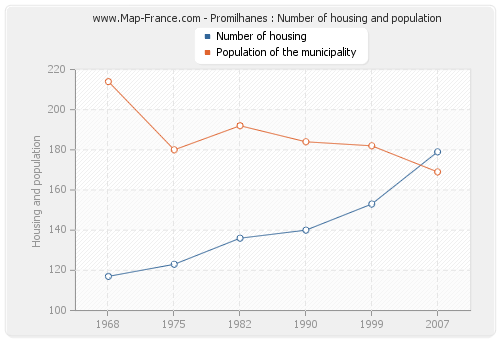 Promilhanes : Number of housing and population