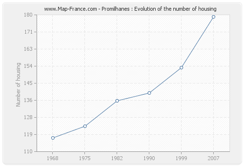Promilhanes : Evolution of the number of housing