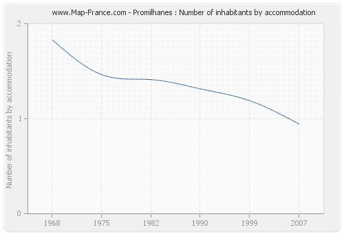 Promilhanes : Number of inhabitants by accommodation