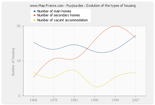 Puyjourdes : Evolution of the types of housing