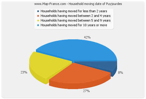 Household moving date of Puyjourdes