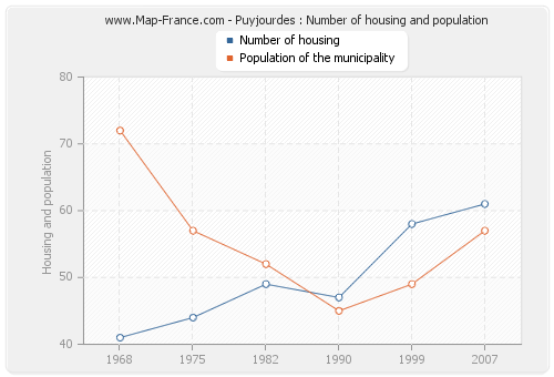 Puyjourdes : Number of housing and population