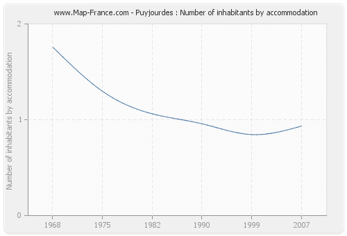 Puyjourdes : Number of inhabitants by accommodation