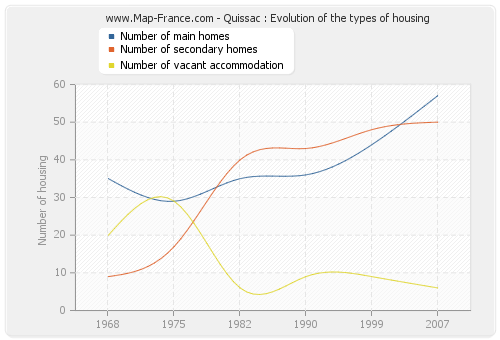 Quissac : Evolution of the types of housing