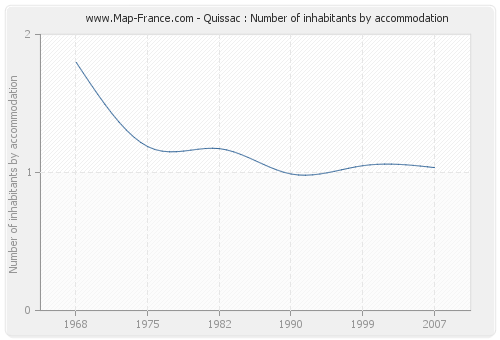 Quissac : Number of inhabitants by accommodation