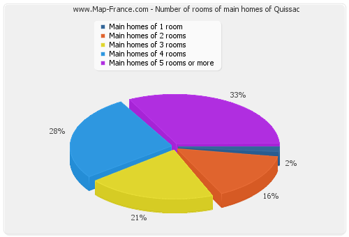 Number of rooms of main homes of Quissac