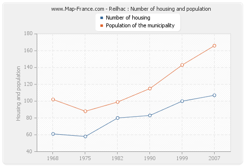 Reilhac : Number of housing and population