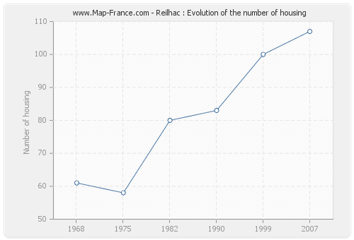 Reilhac : Evolution of the number of housing