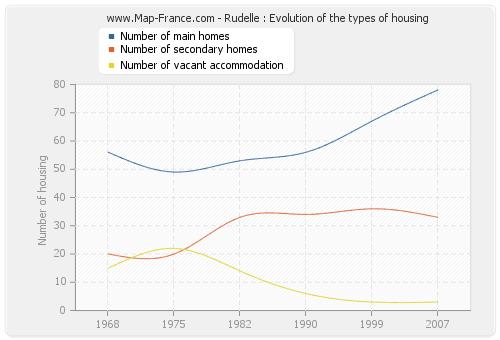 Rudelle : Evolution of the types of housing