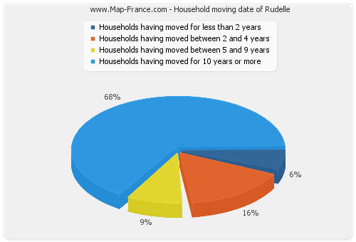 Household moving date of Rudelle
