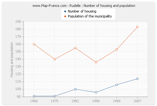 Rudelle : Number of housing and population