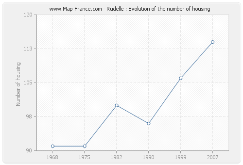 Rudelle : Evolution of the number of housing