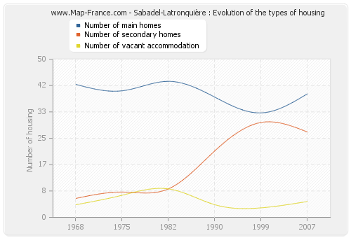 Sabadel-Latronquière : Evolution of the types of housing