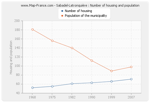Sabadel-Latronquière : Number of housing and population