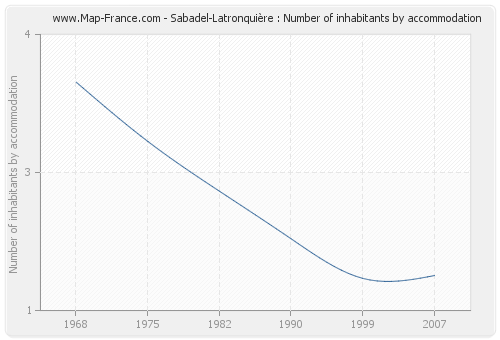 Sabadel-Latronquière : Number of inhabitants by accommodation
