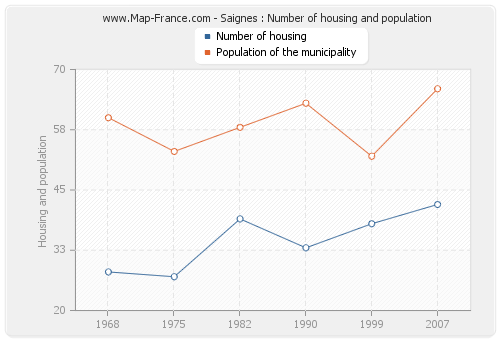 Saignes : Number of housing and population