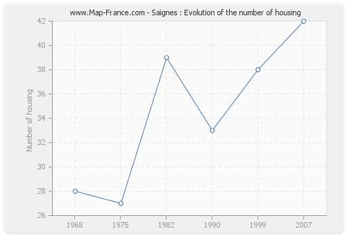 Saignes : Evolution of the number of housing