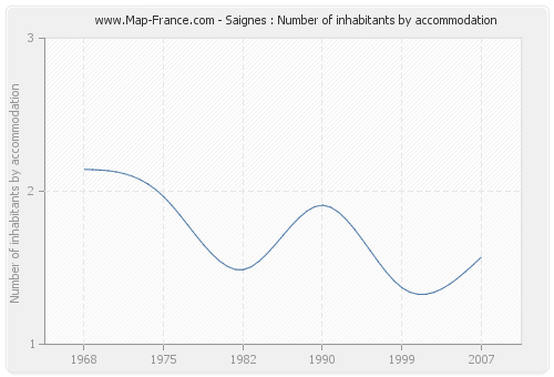 Saignes : Number of inhabitants by accommodation
