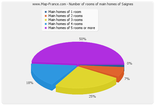 Number of rooms of main homes of Saignes