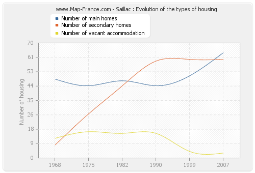 Saillac : Evolution of the types of housing