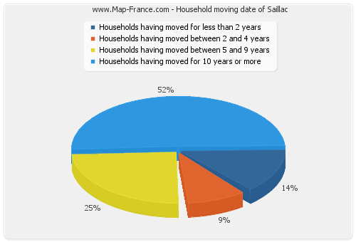 Household moving date of Saillac