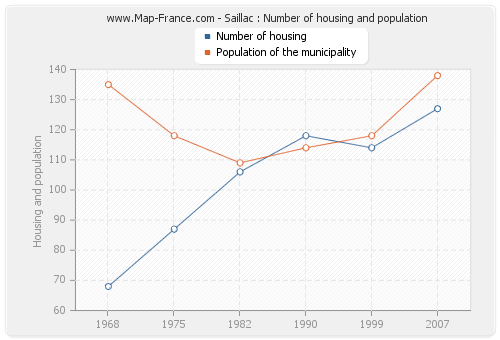 Saillac : Number of housing and population