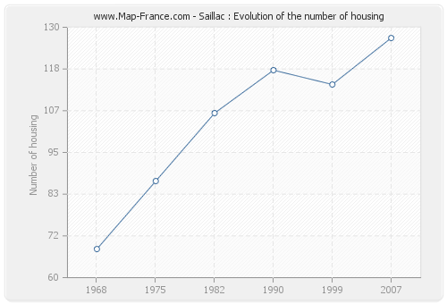 Saillac : Evolution of the number of housing