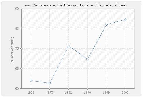 Saint-Bressou : Evolution of the number of housing