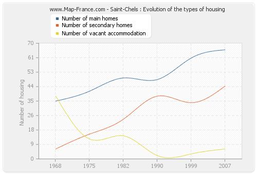 Saint-Chels : Evolution of the types of housing