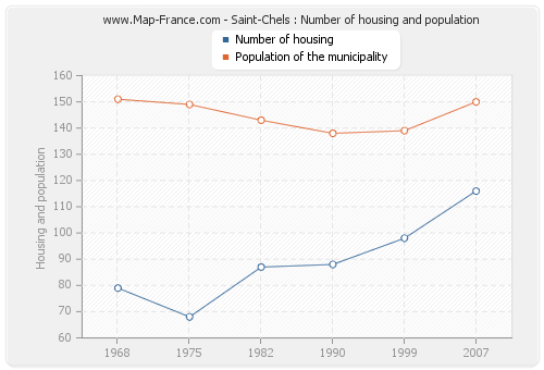 Saint-Chels : Number of housing and population